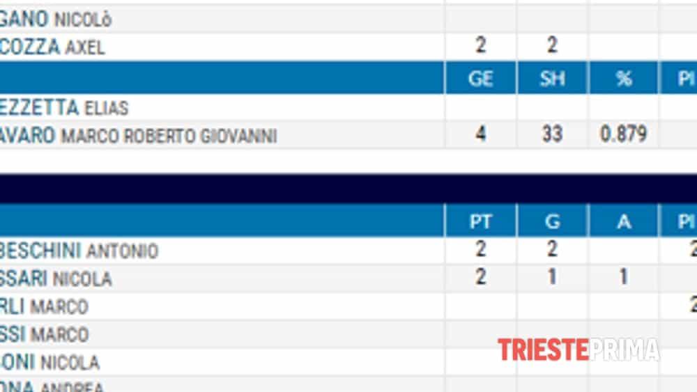 hockey inline coppa italia: edera buona la prima.-9